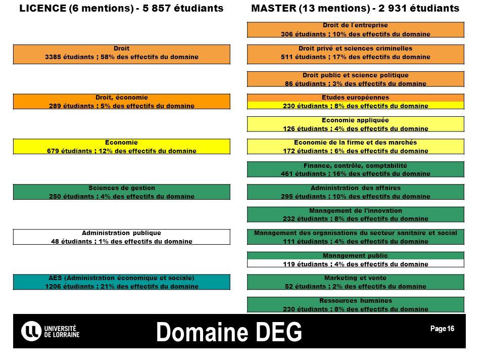 Domaine DEG LICENCE (6 mentions) - 5 857 étudiants