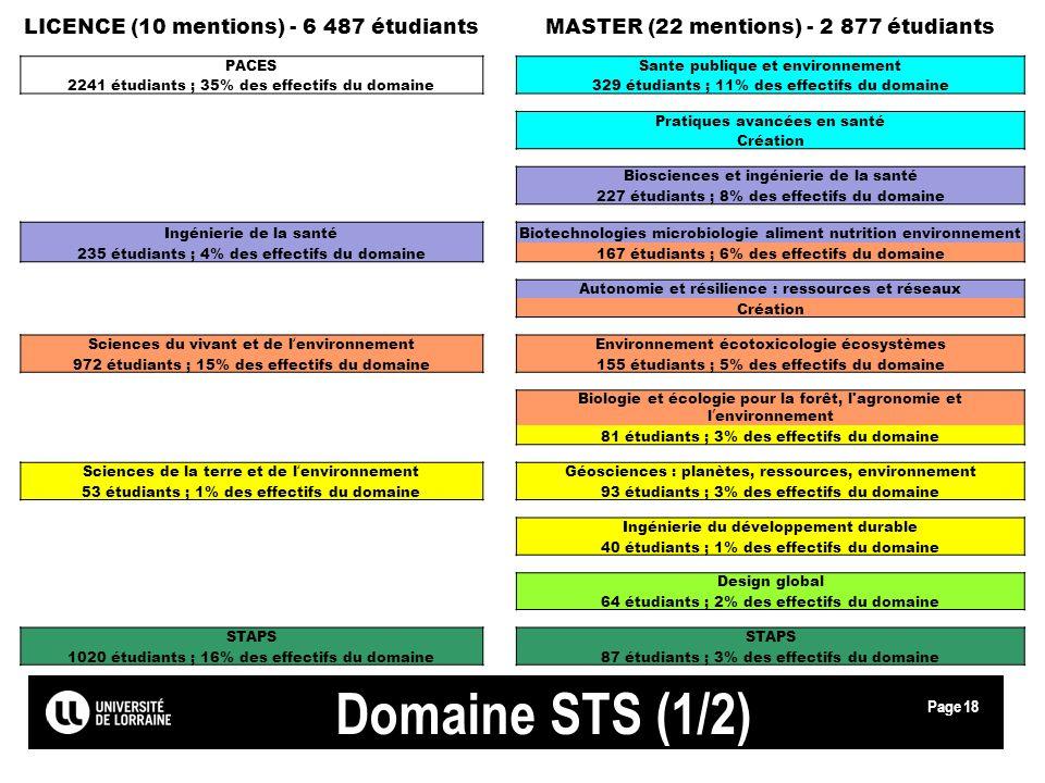 Domaine STS (1/2) LICENCE (10 mentions) - 6 487 étudiants