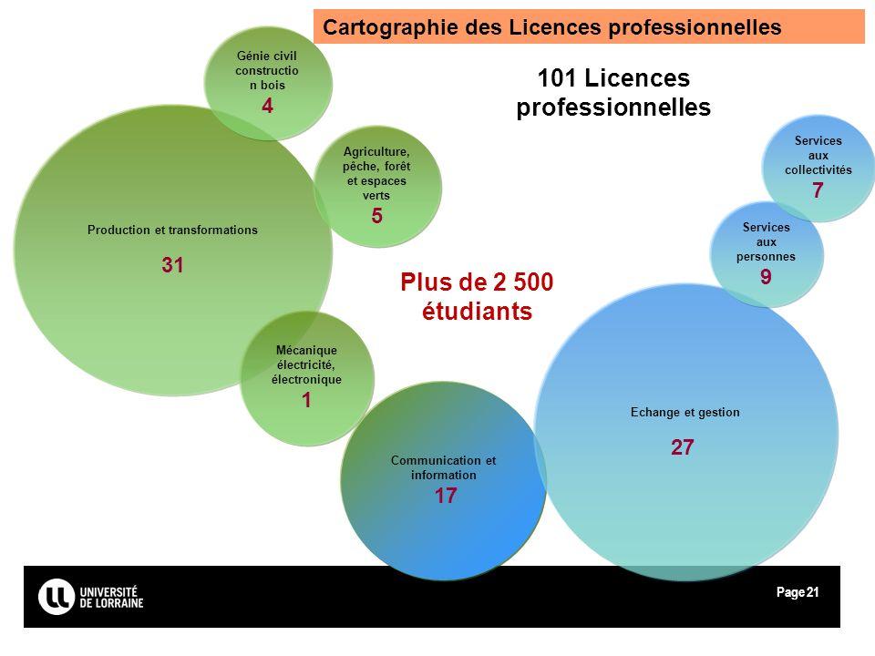 101 Licences professionnelles Plus de 2 500 étudiants