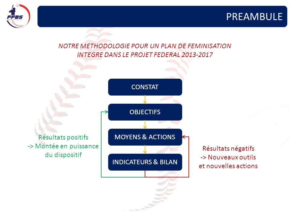 PREAMBULE NOTRE METHODOLOGIE POUR UN PLAN DE FEMINISATION