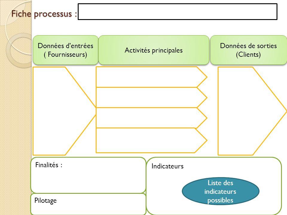 Fiche processus : Données d'entrées ( Fournisseurs)