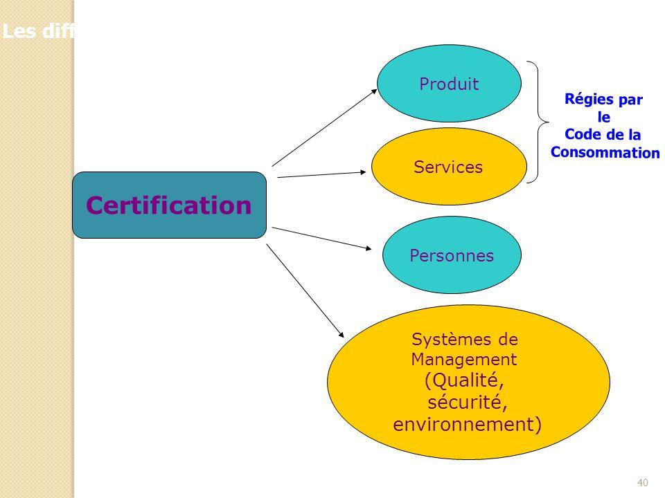 Les différentes applications de la certification