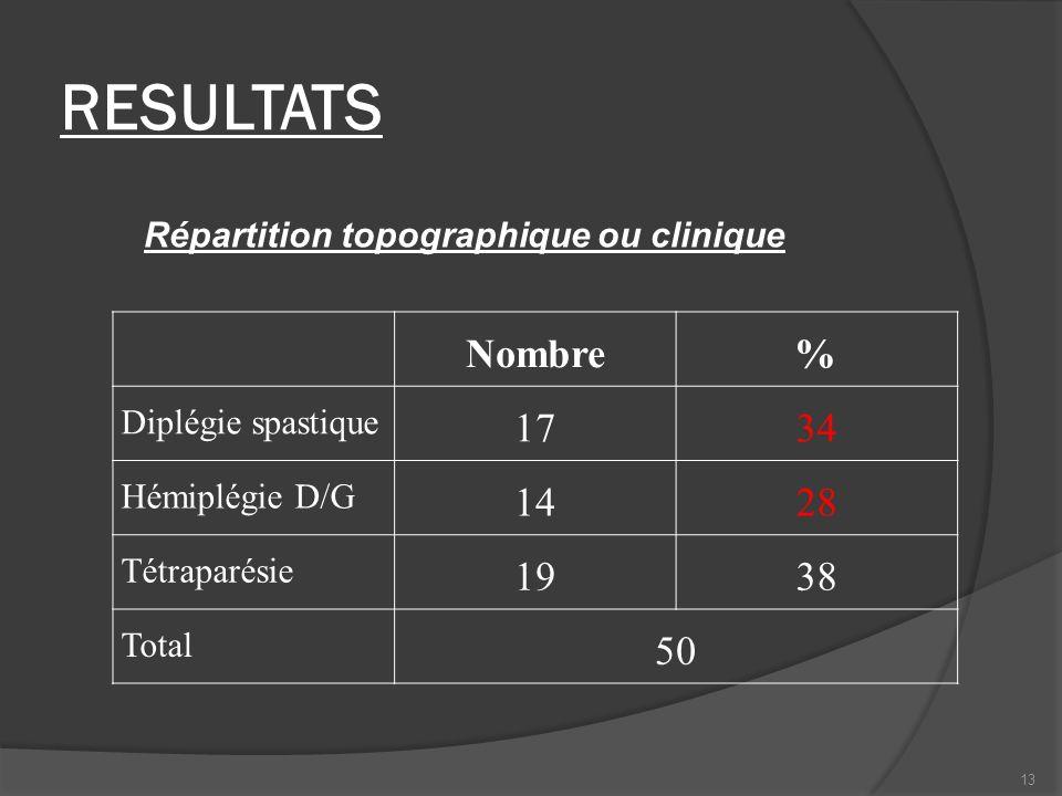RESULTATS Nombre % 17 34 14 28 19 38 50 Diplégie spastique