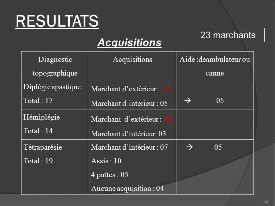 RESULTATS Acquisitions 23 marchants Diagnostic topographique