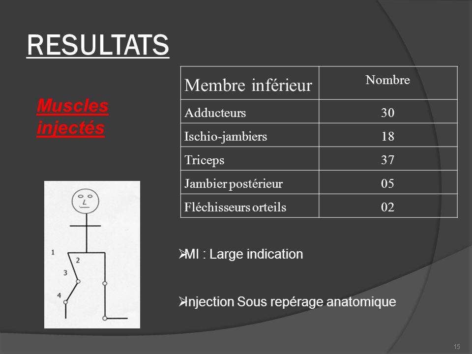 RESULTATS Membre inférieur Muscles injectés Nombre Adducteurs 30