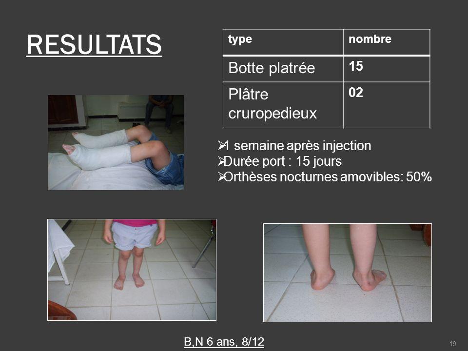 RESULTATS Botte platrée Plâtre cruropedieux 15 02