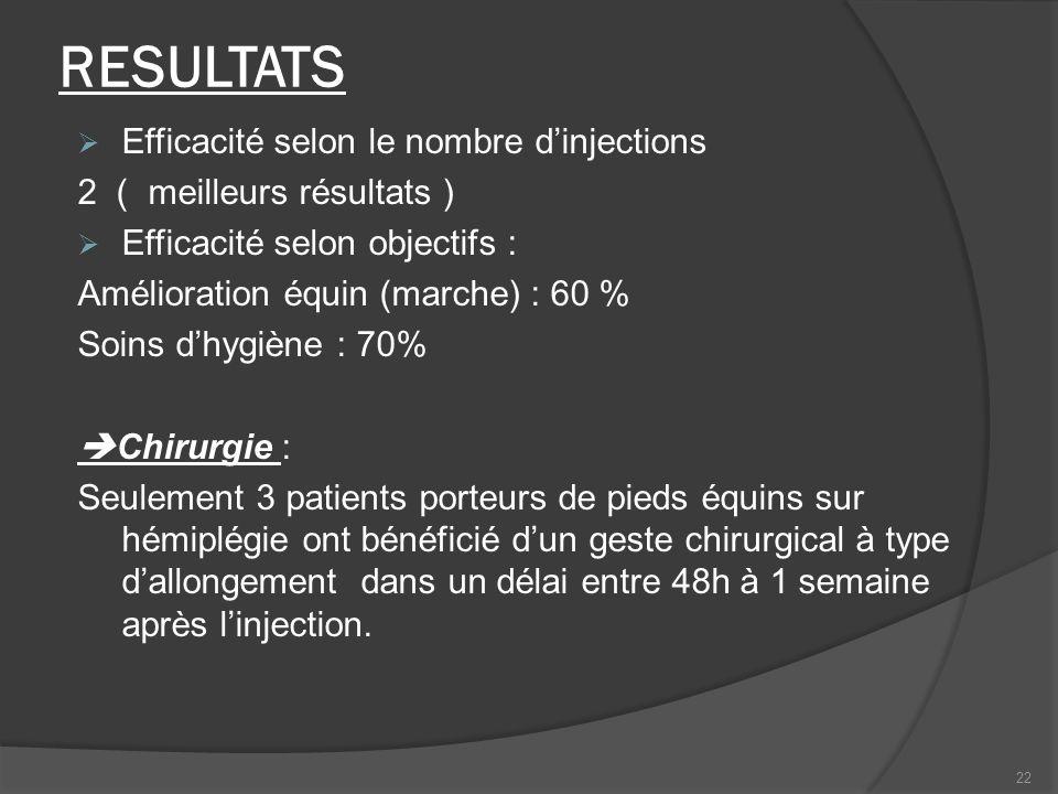 RESULTATS Efficacité selon le nombre d'injections