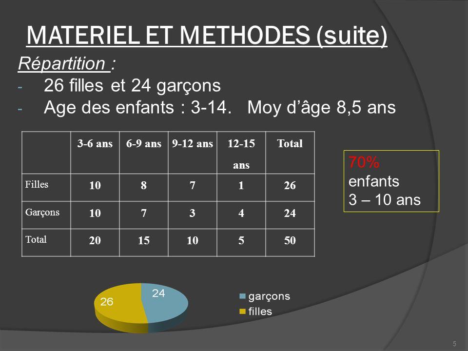 MATERIEL ET METHODES (suite)