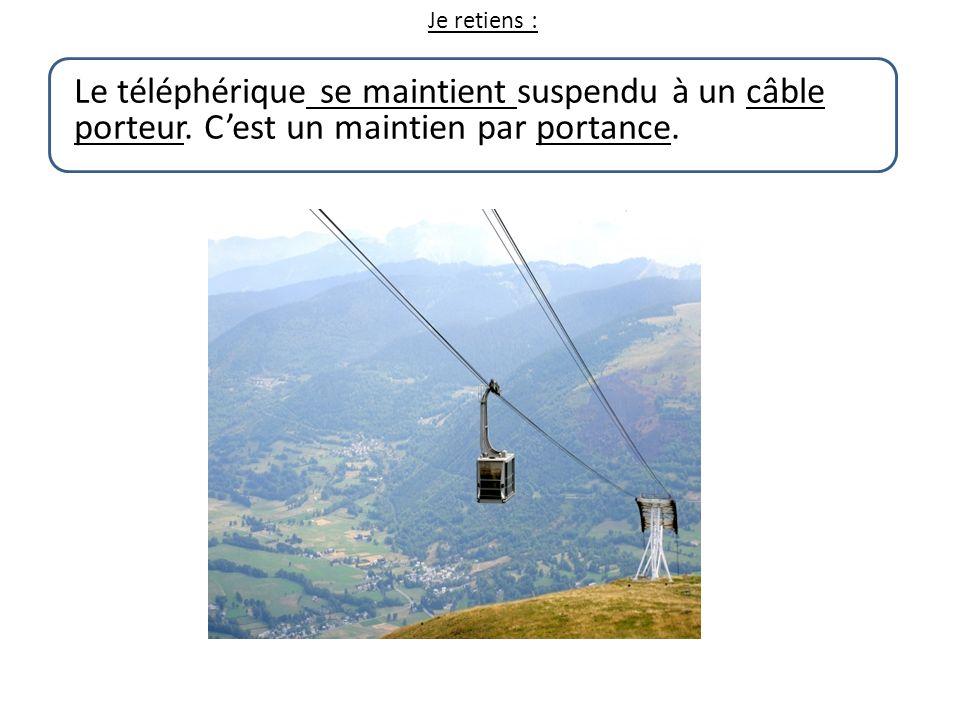 Je retiens : Le téléphérique se maintient suspendu à un câble porteur.