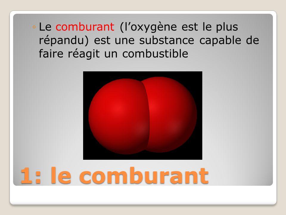 Le comburant (l'oxygène est le plus répandu) est une substance capable de faire réagit un combustible
