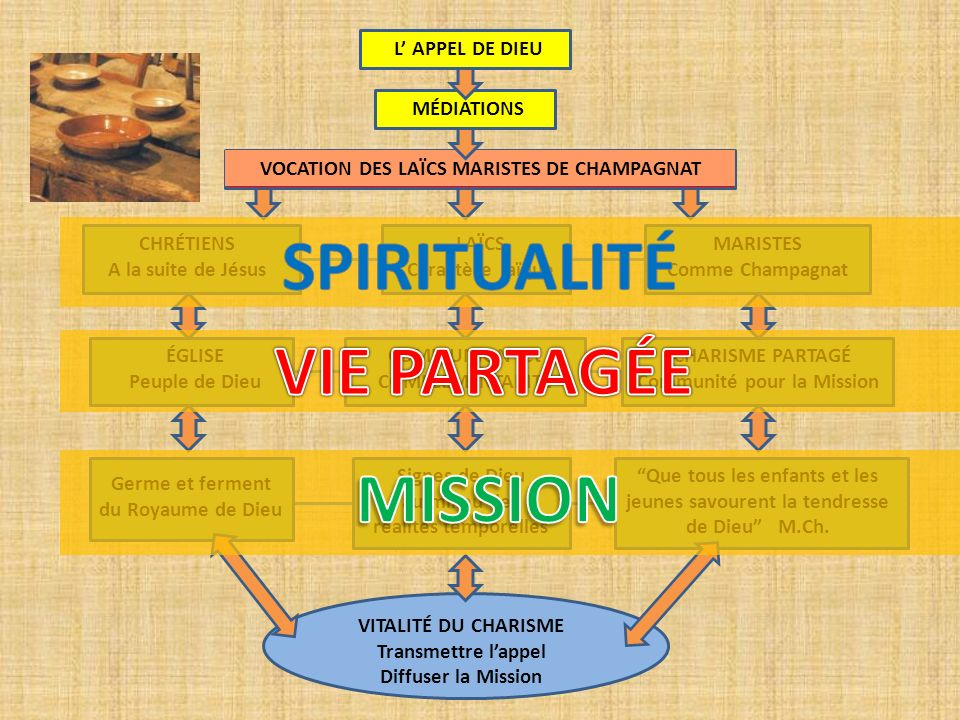 SPIRITUALITÉ VIE PARTAGÉE MISSION