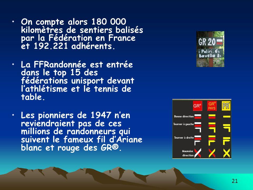 On compte alors 180 000 kilomètres de sentiers balisés par la Fédération en France et 192.221 adhérents.