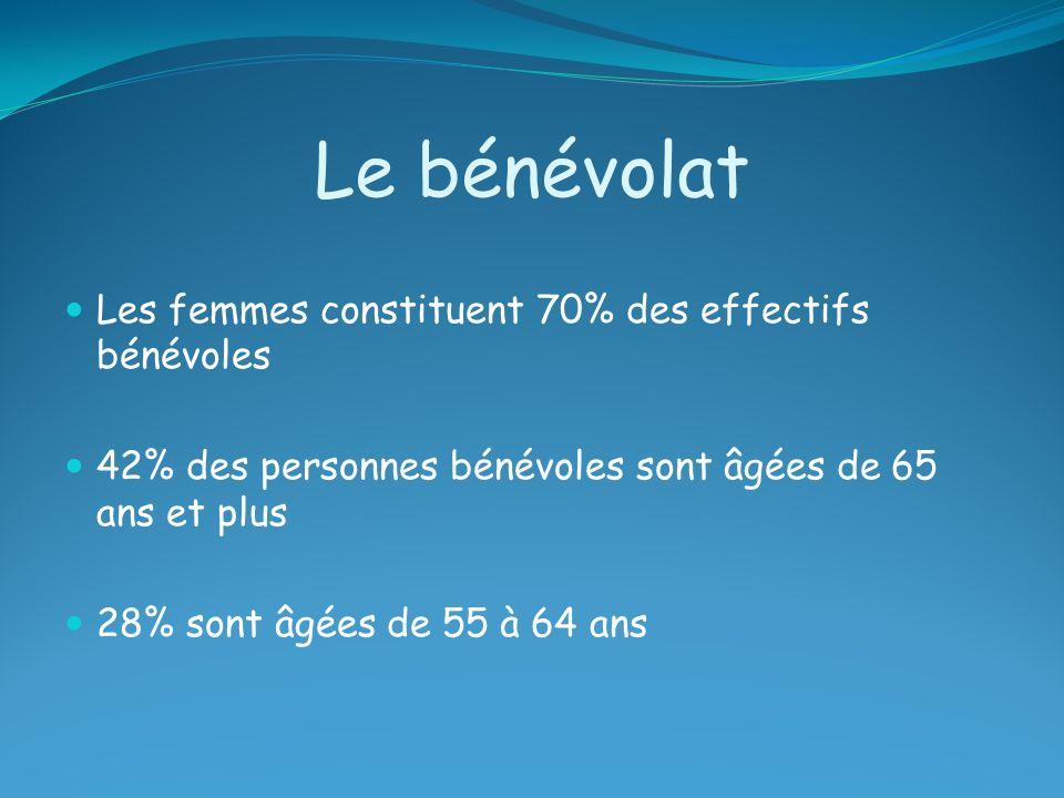 Le bénévolat Les femmes constituent 70% des effectifs bénévoles