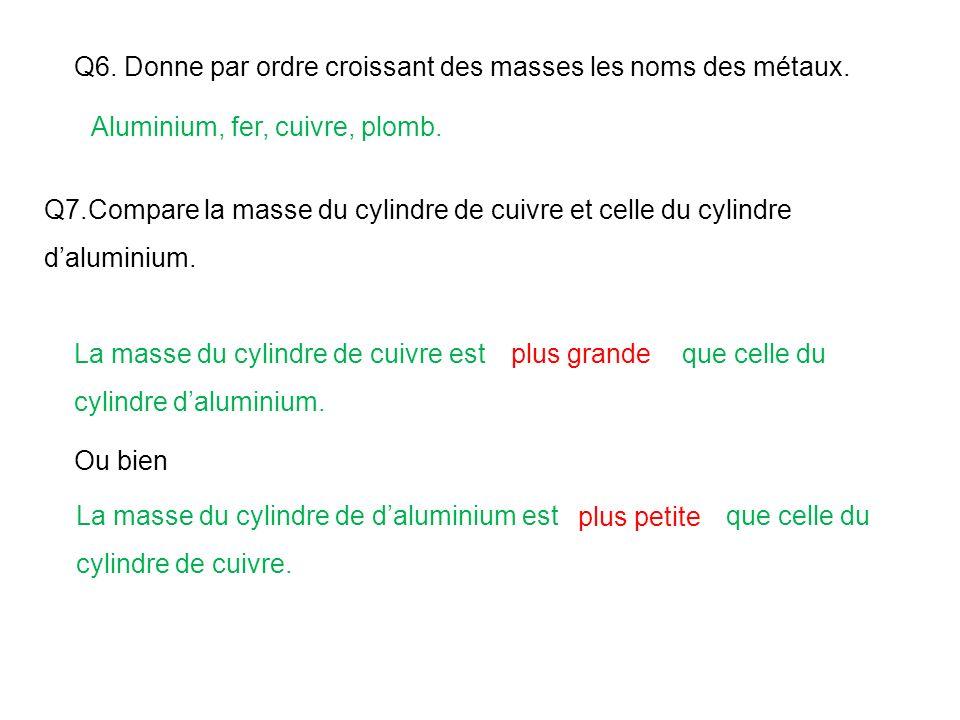 Q6. Donne par ordre croissant des masses les noms des métaux.
