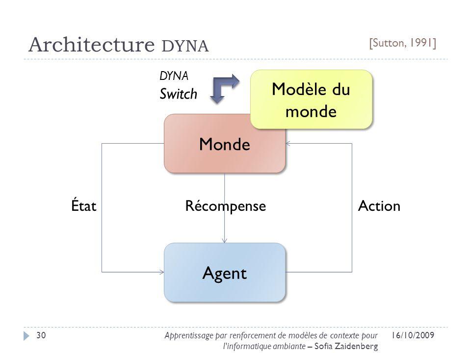 Architecture dyna Modèle du monde Monde Agent dyna Switch État