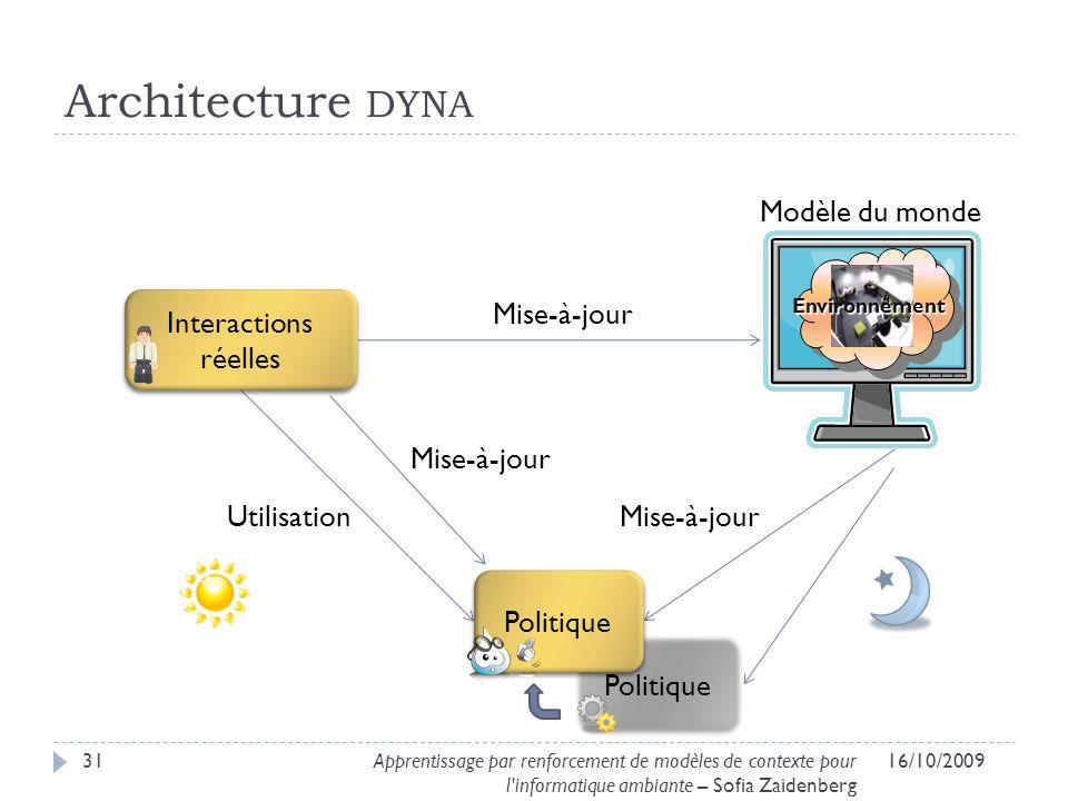 Architecture dyna Modèle du monde Interactions réelles Mise-à-jour