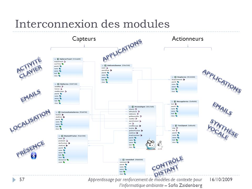 Interconnexion des modules