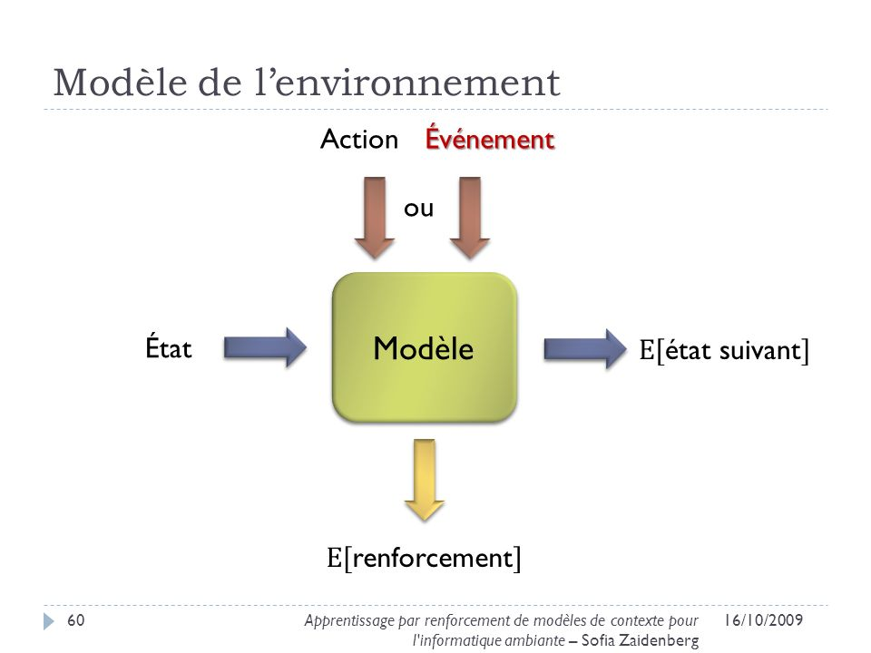 Modèle de l'environnement