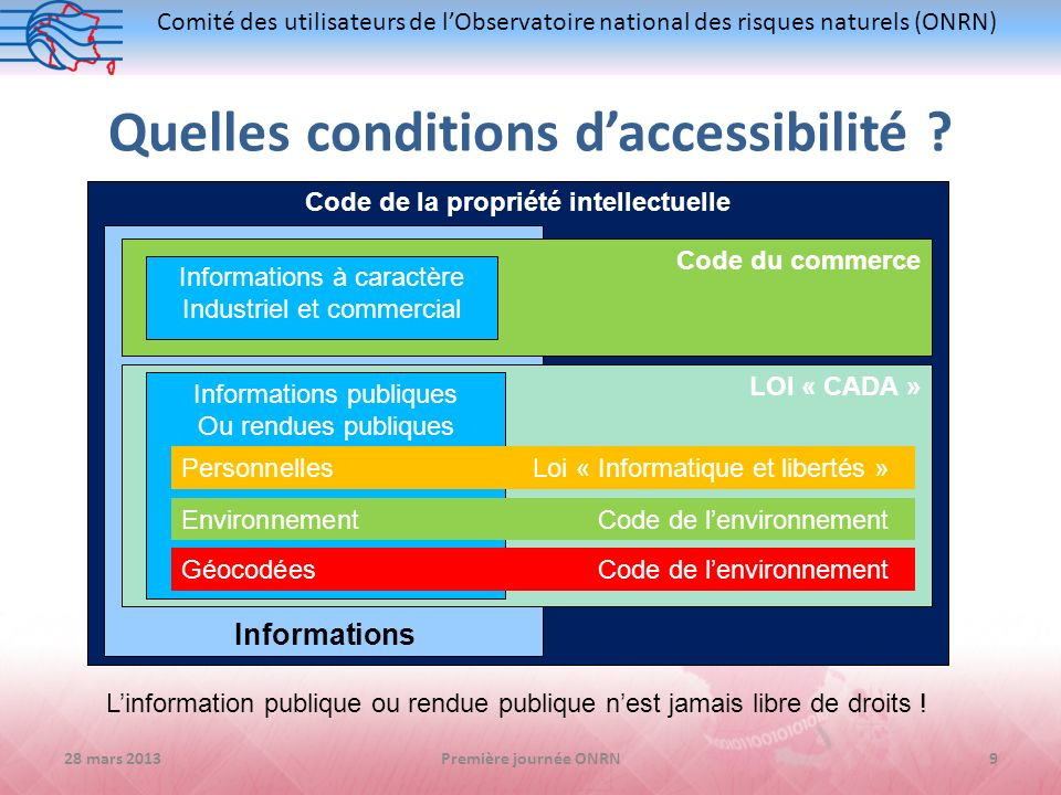 Quelles conditions d'accessibilité