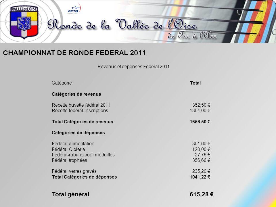 Revenus et dépenses Fédéral 2011