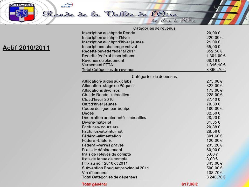 Catégories de dépenses