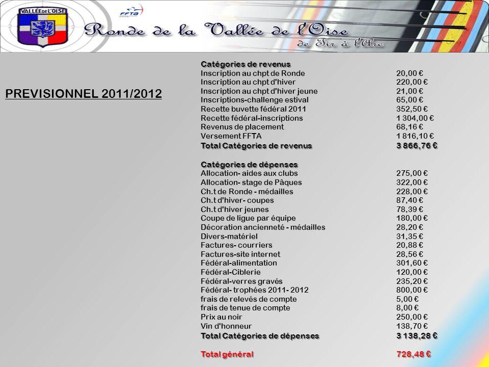 PREVISIONNEL 2011/2012 Catégories de revenus