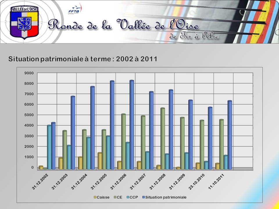 Situation patrimoniale à terme : 2002 à 2011
