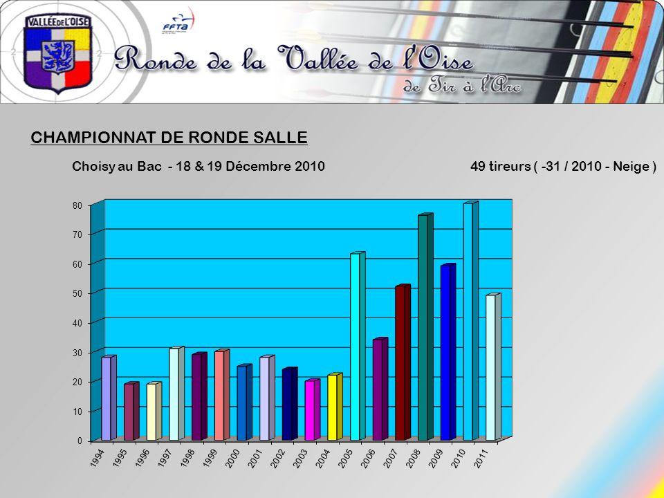 CHAMPIONNAT DE RONDE SALLE
