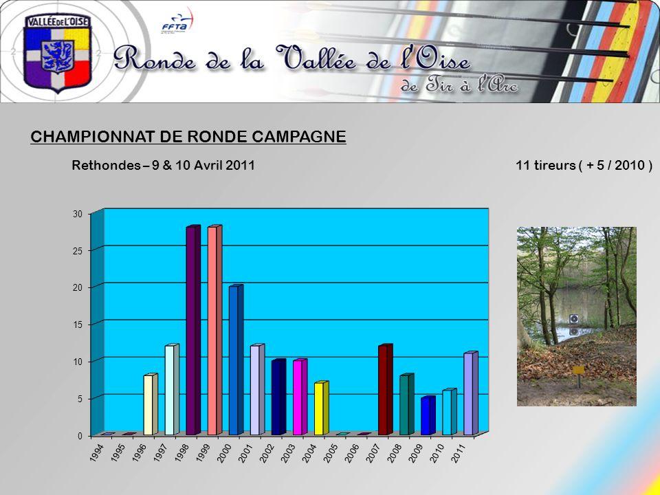 CHAMPIONNAT DE RONDE CAMPAGNE