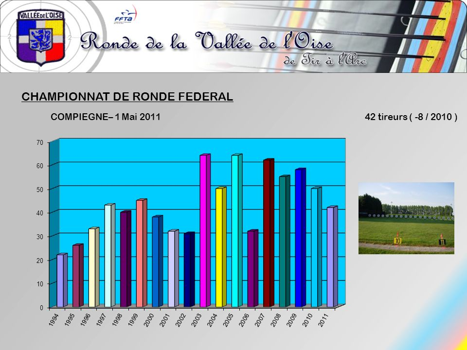 CHAMPIONNAT DE RONDE FEDERAL