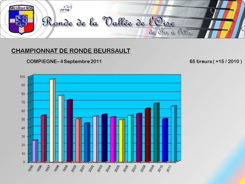 CHAMPIONNAT DE RONDE BEURSAULT