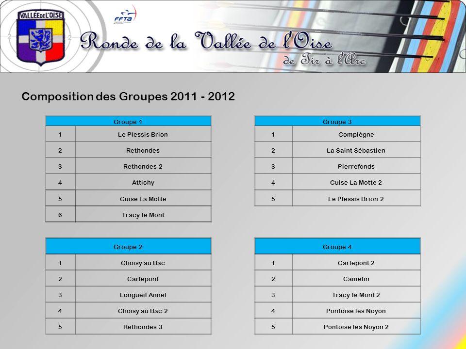 Composition des Groupes 2011 - 2012