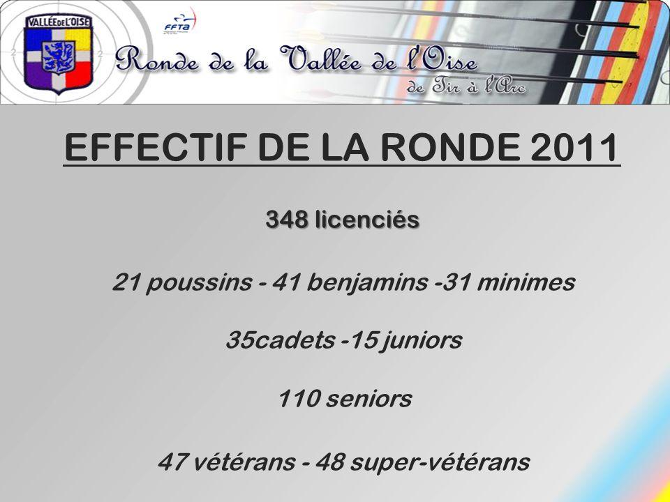 EFFECTIF DE LA RONDE 2011 348 licenciés 35cadets -15 juniors