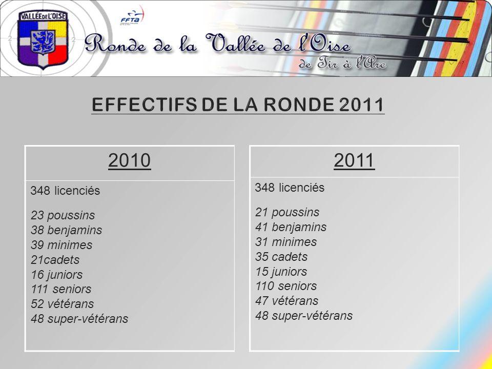 EFFECTIFs DE LA RONDE 2011 2010 2011 348 licenciés 348 licenciés