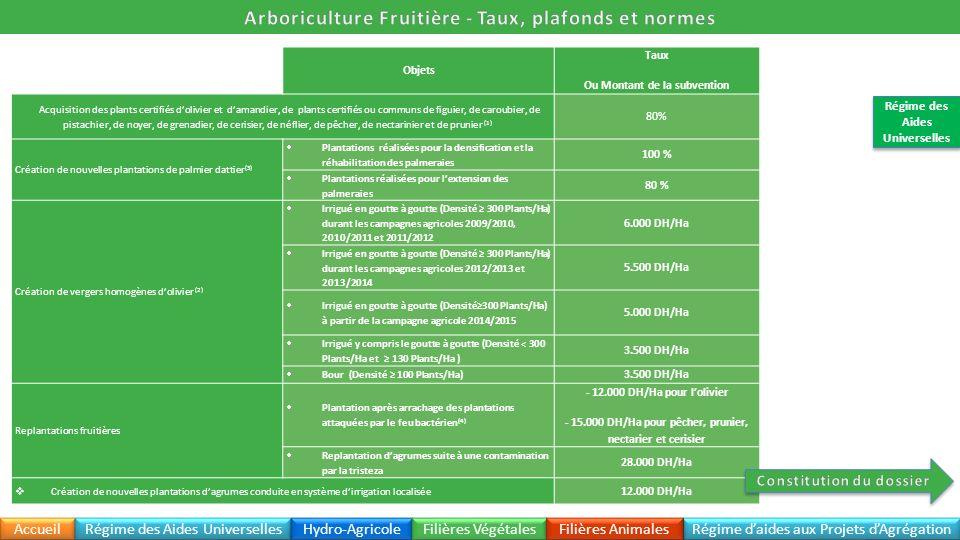Arboriculture Fruitière - Taux, plafonds et normes