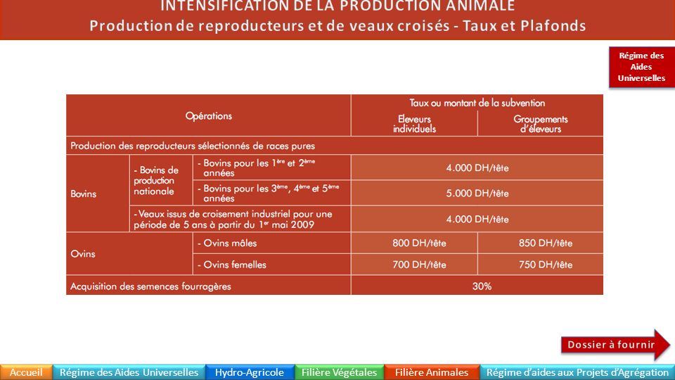 Production de reproducteurs et de veaux croisés - Taux et Plafonds