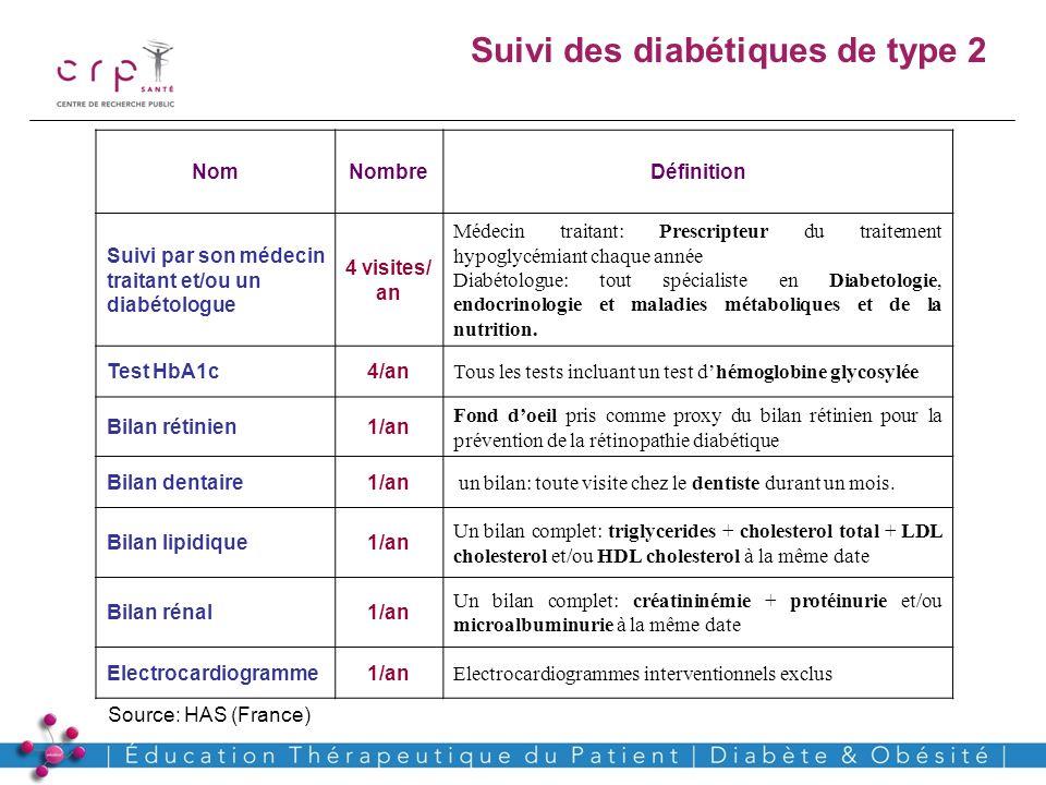 Suivi des diabétiques de type 2