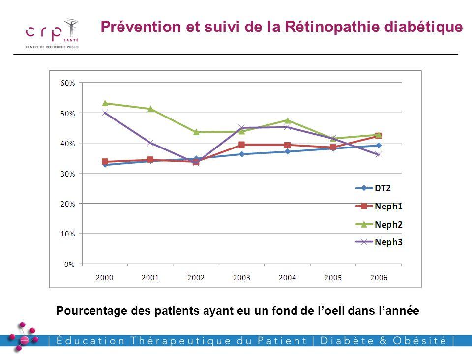 Pourcentage des patients ayant eu un fond de l'oeil dans l'année