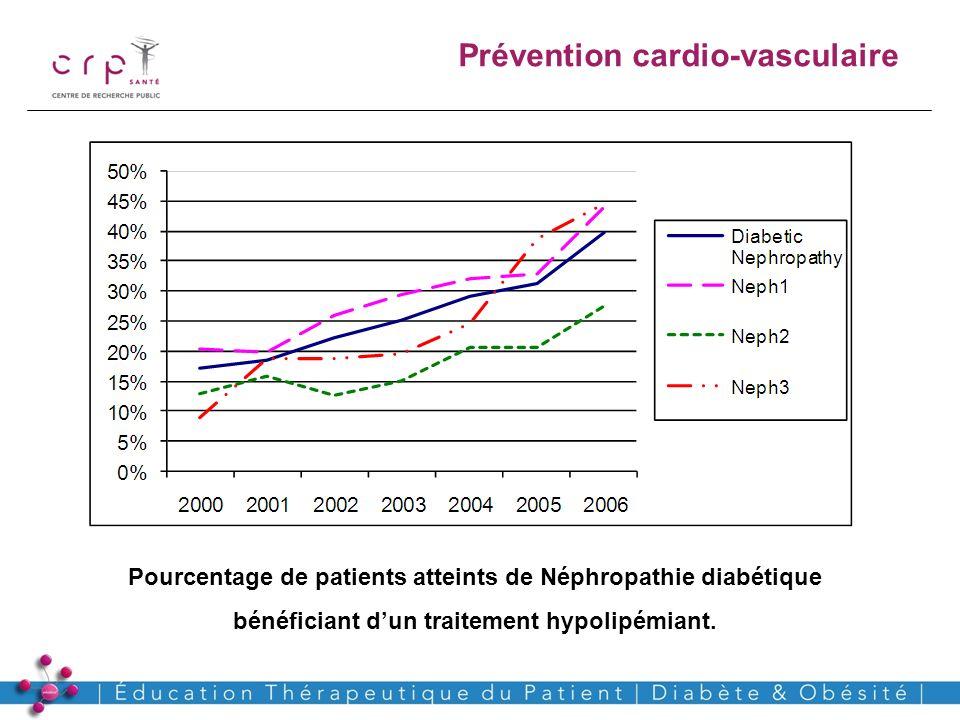 Prévention cardio-vasculaire