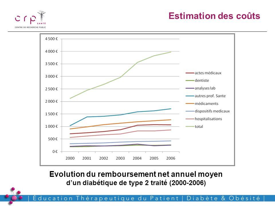 Evolution du remboursement net annuel moyen