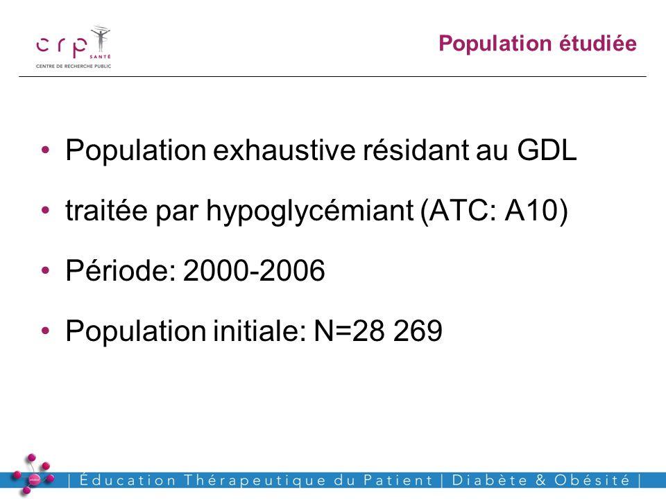 Population exhaustive résidant au GDL