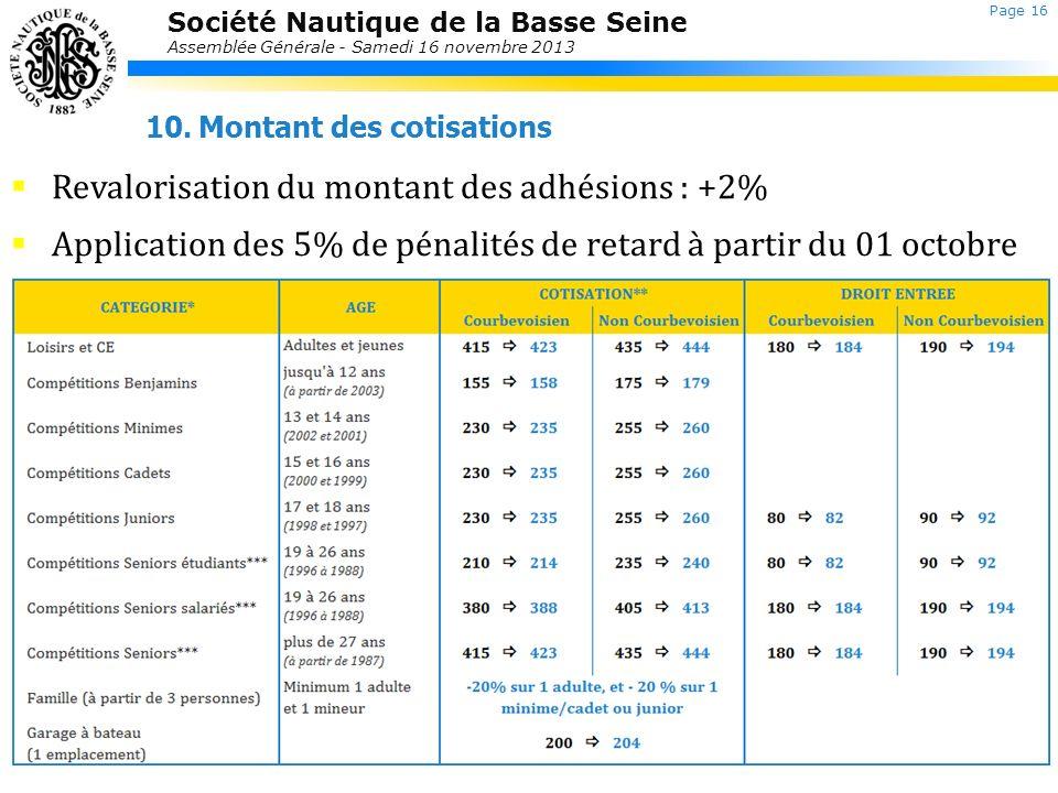 Revalorisation du montant des adhésions : +2%