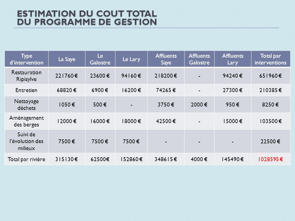 Estimation du cout total du programme de gestion