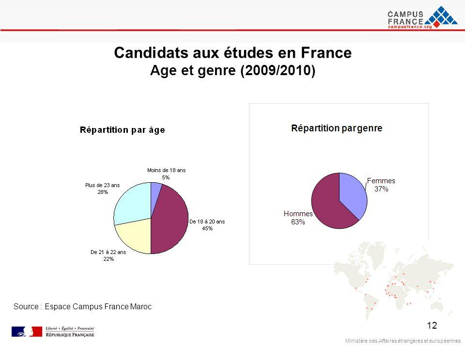 Candidats aux études en France Age et genre (2009/2010)
