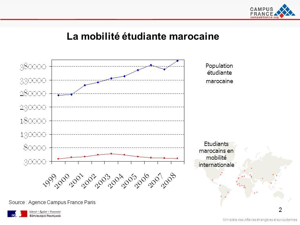La mobilité étudiante marocaine