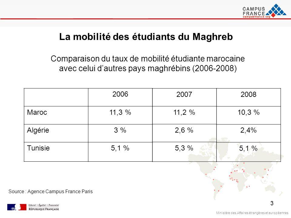 La mobilité des étudiants du Maghreb