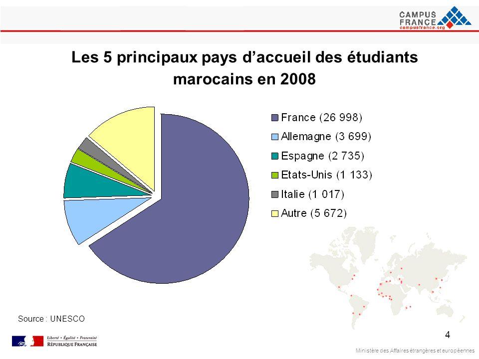 Les 5 principaux pays d'accueil des étudiants marocains en 2008