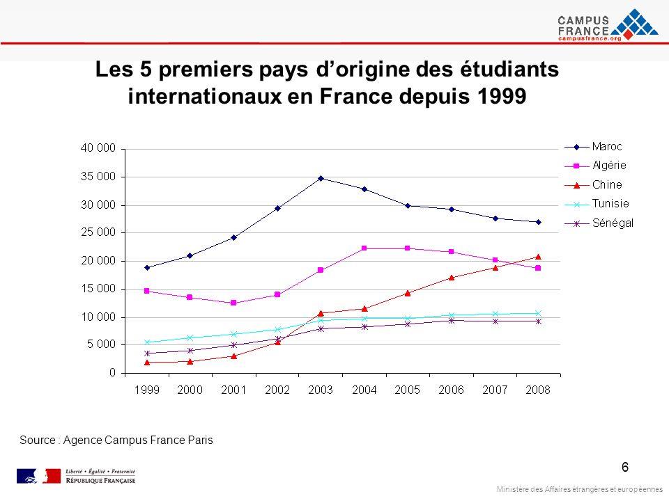 Les 5 premiers pays d'origine des étudiants internationaux en France depuis 1999