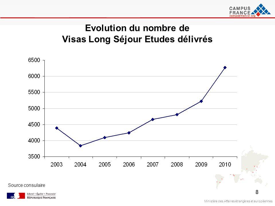 Evolution du nombre de Visas Long Séjour Etudes délivrés