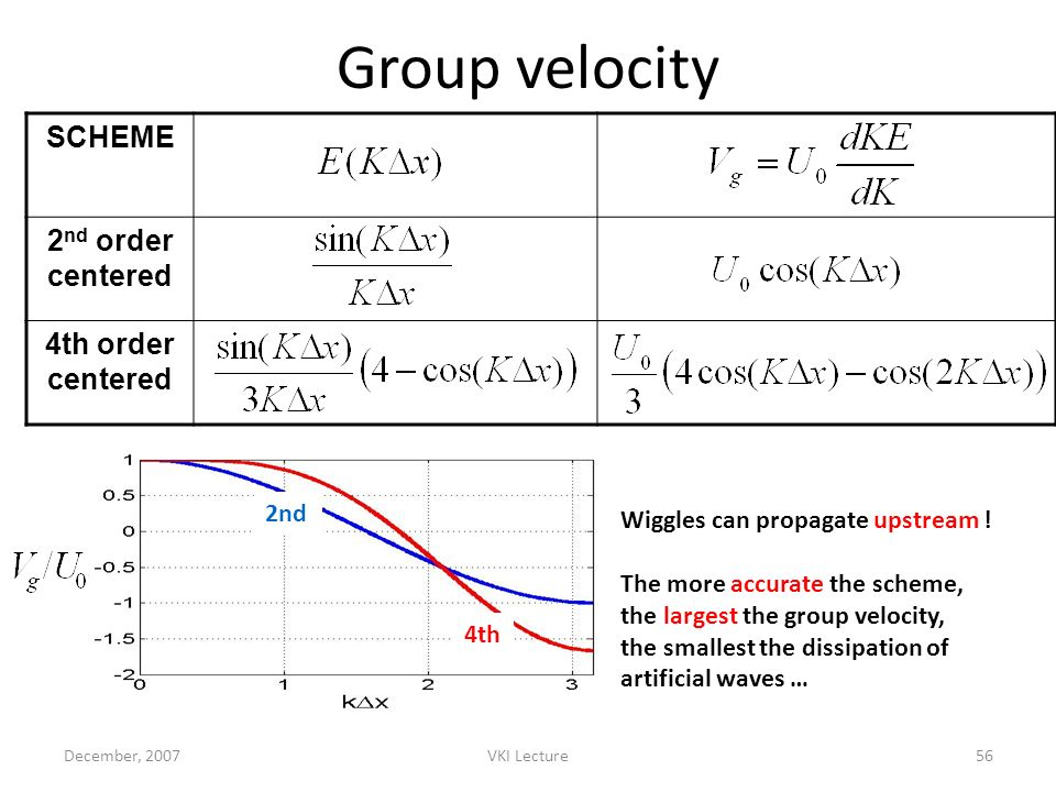 Group velocity SCHEME 2nd order centered 4th order centered 2nd